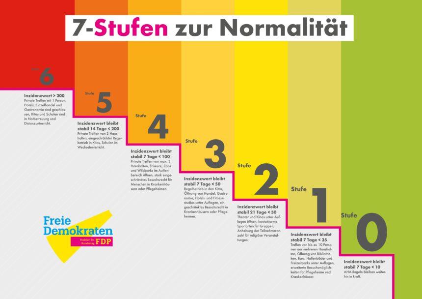 FDP legt Stufenplan für den Weg aus dem Lockdown vor